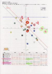 プロキオンSのグラフ